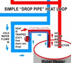 Convection can force hot water UP, but it can't push it past a vertical drop DOWN.